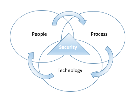 Security-People-Process-Technology-Relationship